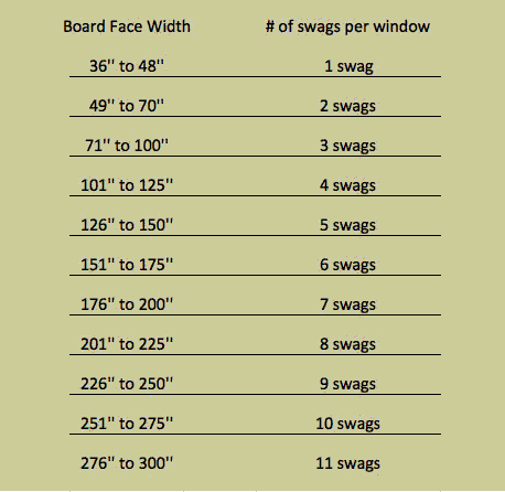 How To Calculate Curtain Size Swag Size Charts Rico Eyelet Mink Ready Made Curtains Custom
